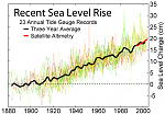 recent_sea_level_rise.png